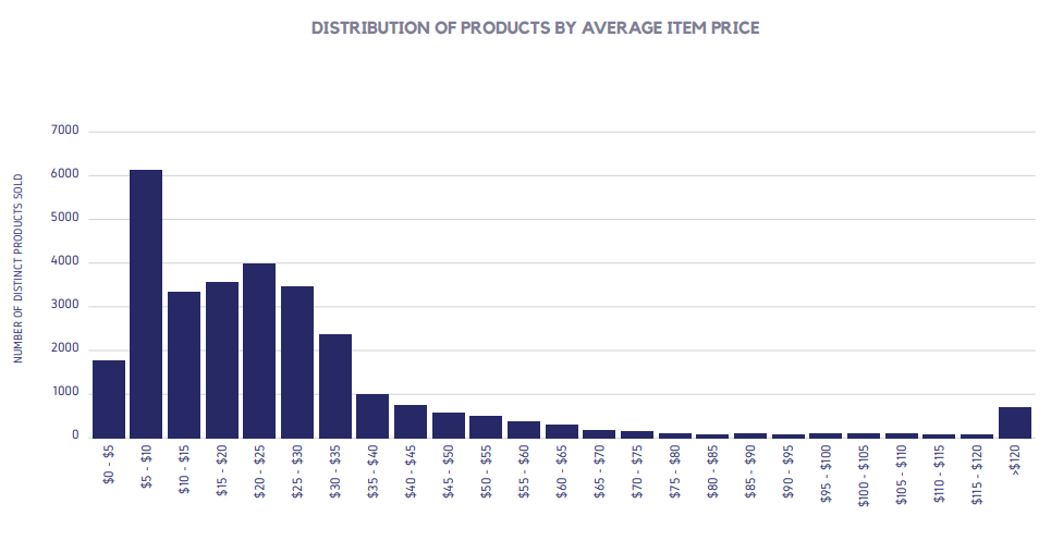 DISTRIBUTION OF PRODUCTS BY AVERAGE ITEM PRICE
