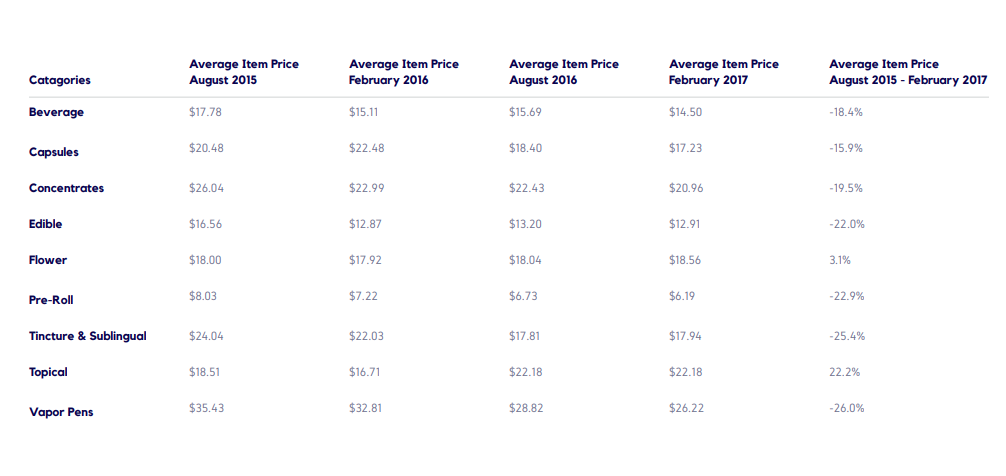 Pricing Trends Continued
