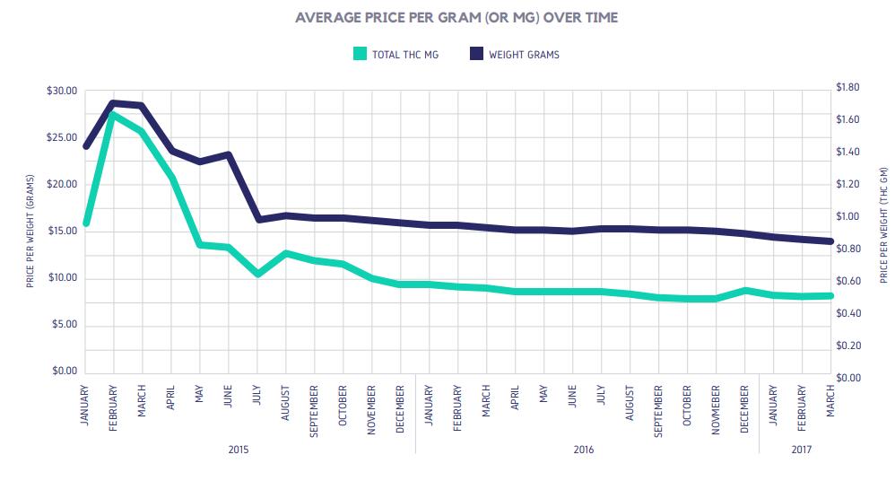 AVERAGE PRICE PER GRAM (OR MG) OVER TIME