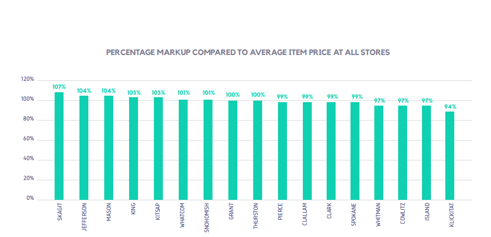 PERCENTAGE MARKUP COMPARED TO AVERAGE ITEM PRICE AT ALL STORES