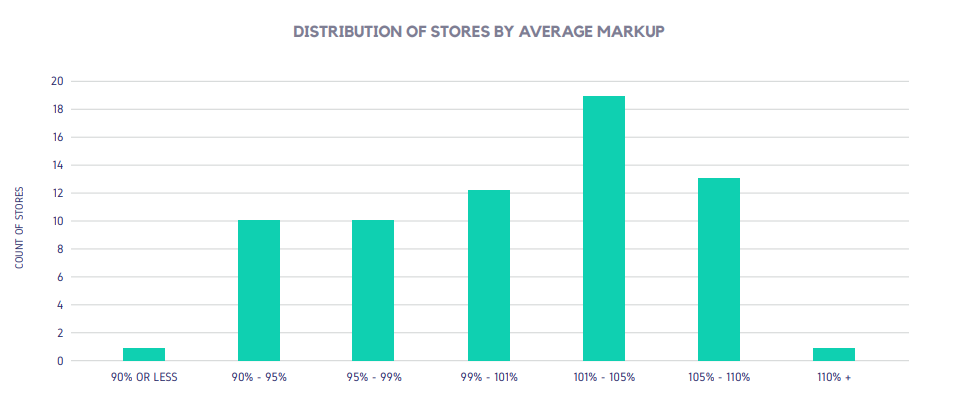 DISTRIBUTION OF STORES BY AVERAGE MARKUP