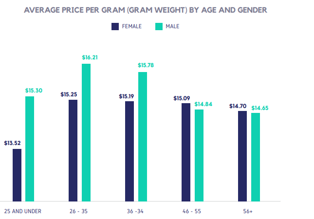 AVERAGE PRICE PER GRAM (GRAM WEIGHT) BY AGE AND GENDER