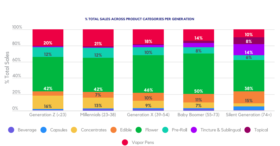 % TOTAL SALES ACROSS PRODUCT CATEGORIES PER GENERATION