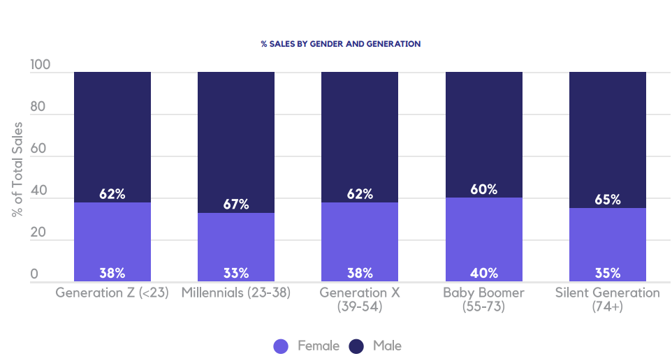 % SALES BY GENDER AND GENERATION