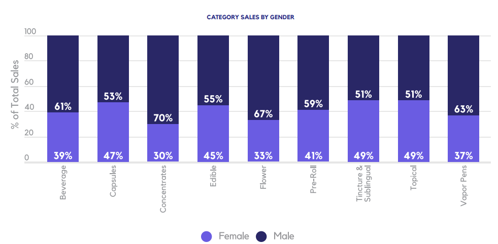 CATEGORY SALES BY GENDER