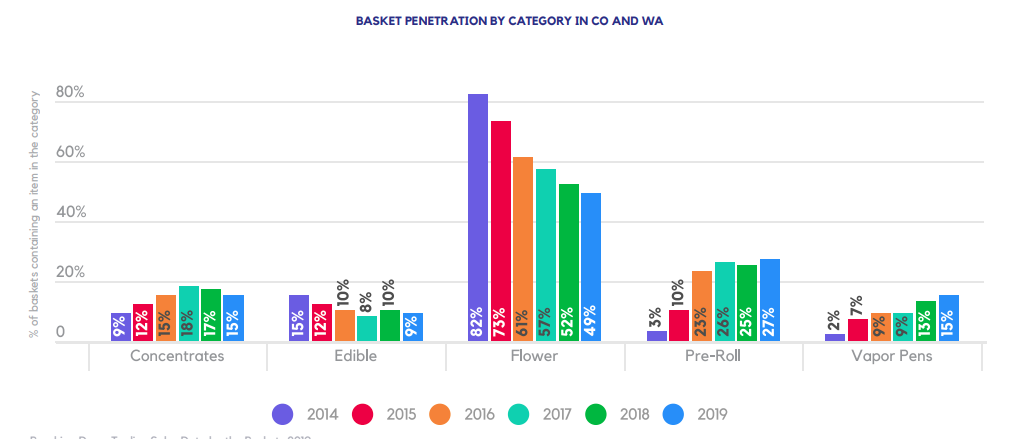 BASKET PENETRATION BY CATEGORY IN CO AND WA