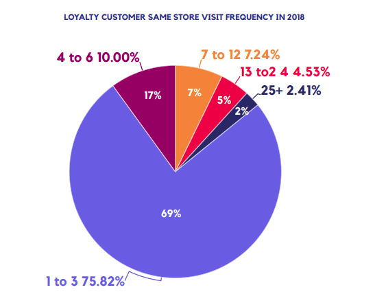 LOYALTY CUSTOMER SAME STORE VISIT FREQUENCY IN 2018