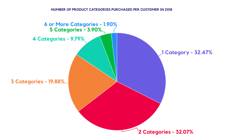 NUMBER OF PRODUCT CATEGORIES PURCHASED PER CUSTOMER IN 2018
