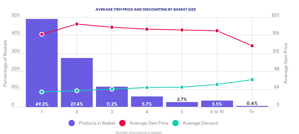 AVERAGE ITEM PRICE AND DISCOUNTING BY BASKET SIZE