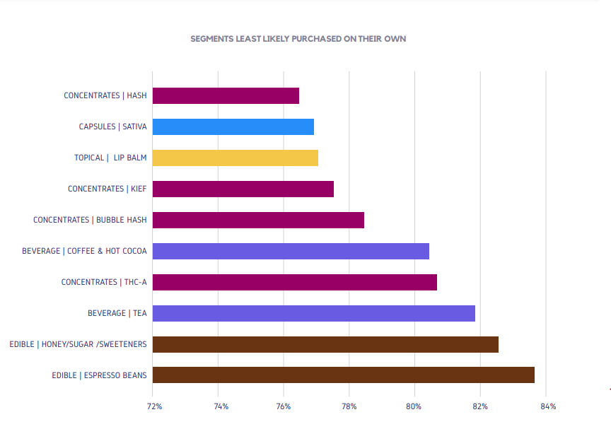 SEGMENTS LEAST LIKELY PURCHASED ON THEIR OWN