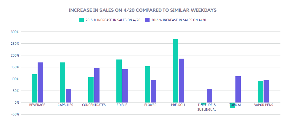 INCREASE IN SALES ON 4/20 COMPARED TO SIMILAR WEEKDAYS
