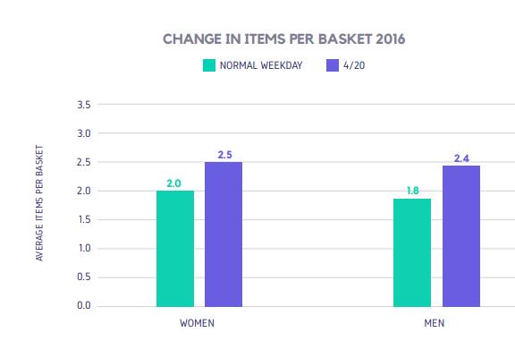 CHANGE IN ITEMS PER BASKET 2016