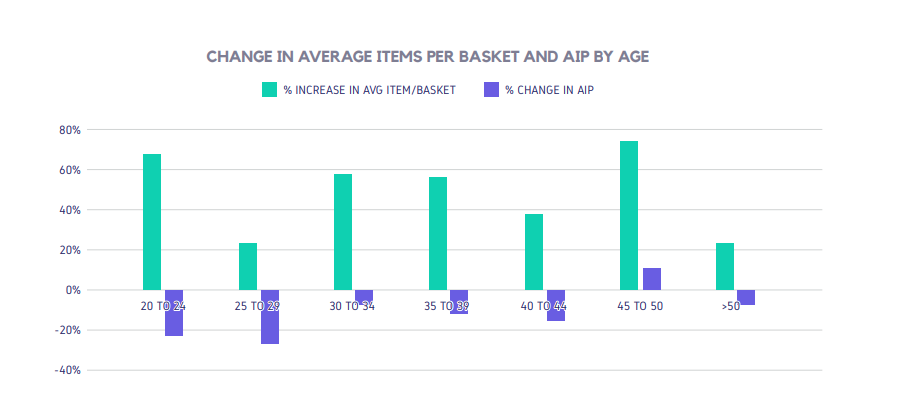 CHANGE IN AVERAGE ITEMS PER BASKET AND AIP BY AGE