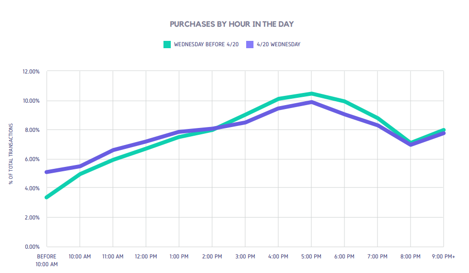 PURCHASES BY HOUR IN THE DAY