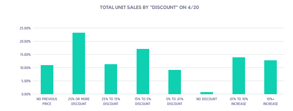 """TOTAL UNIT SALES BY """"DISCOUNT"""" ON 4/20"""