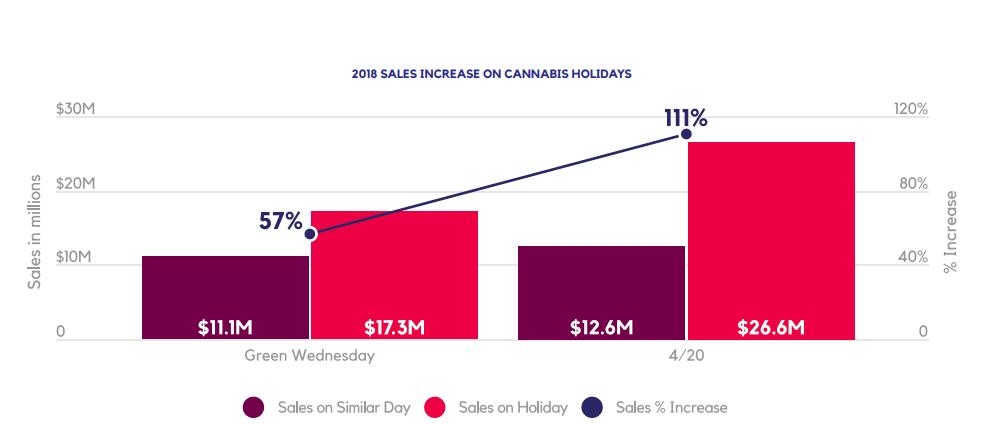 2018 SALES INCREASE ON CANNABIS HOLIDAYS