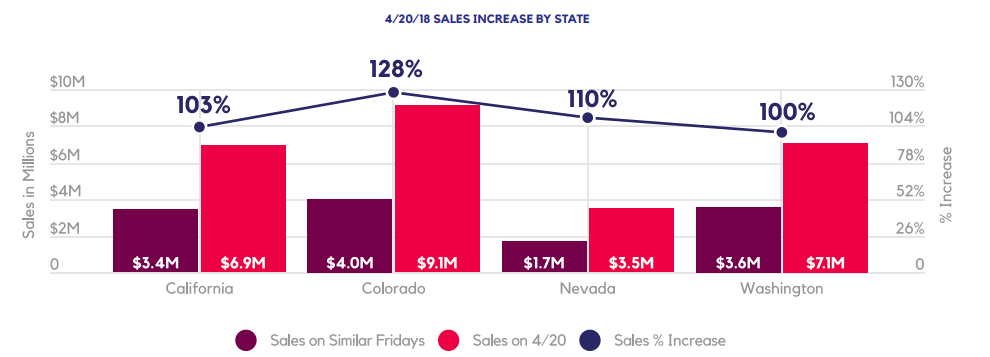 4/20/18 SALES INCREASE BY STATE