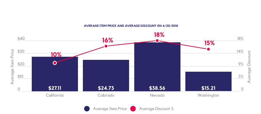 AVERAGE ITEM PRICE AND AVERAGE DISCOUNT ON 4/20/2018