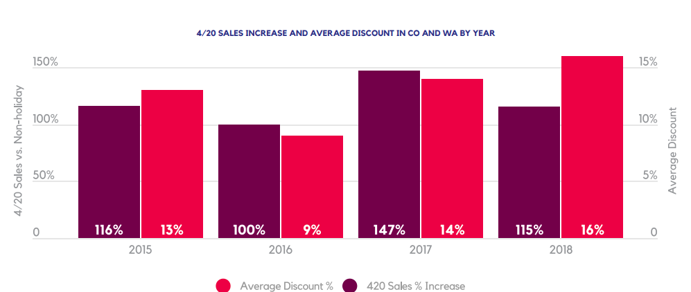 4/20 SALES INCREASE AND AVERAGE DISCOUNT IN CO AND WA BY YEAR