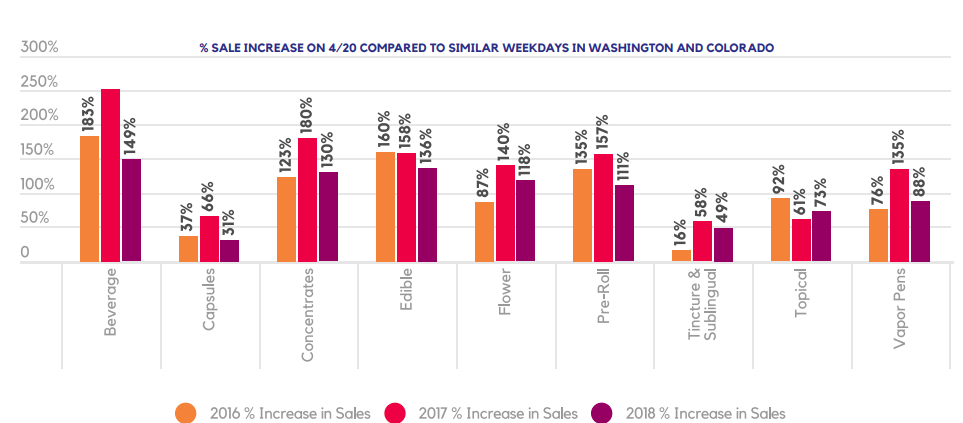 % SALE INCREASE ON 4/20 COMPARED TO SIMILAR WEEKDAYS IN WASHINGTON AND COLORADO
