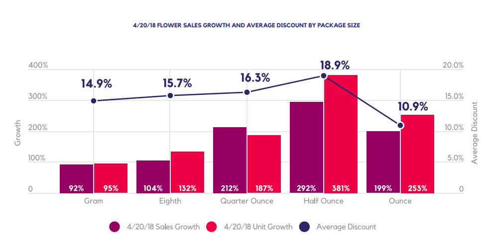 4/20/18 FLOWER SALES GROWTH AND AVERAGE DISCOUNT BY PACKAGE SIZE