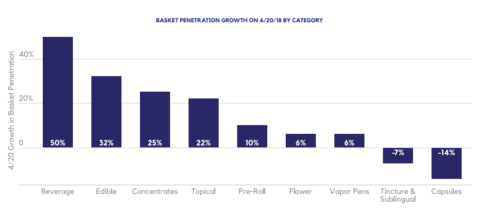 BASKET PENETRATION GROWTH ON 4/20/18 BY CATEGORY