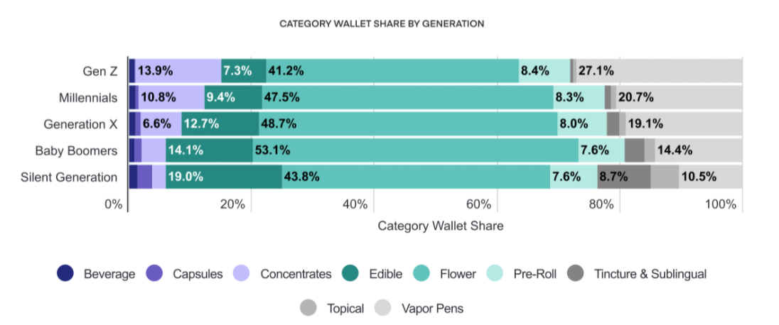 CATEGORY WALLET SHARE BY GENERATION