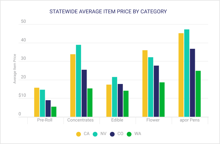 STATEWIDE AVERAGE ITEM PRICE BY CATEGORY