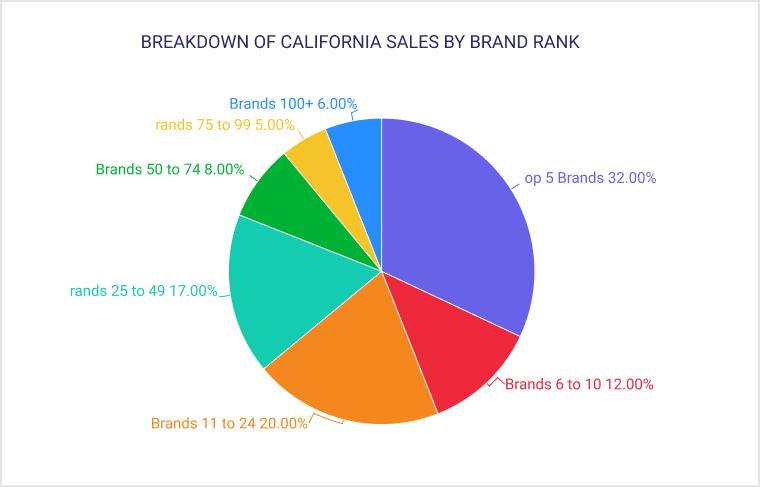 BREAKDOWN OF CALIFORNIA SALES BY BRAND RANK