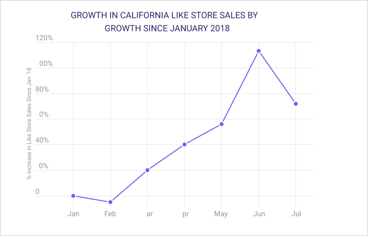 GROWTH IN CALIFORNIA LIKE STORE SALES BY GROWTH SINCE JANUARY 2018