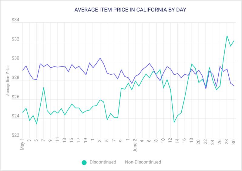 AVERAGE ITEM PRICE IN CALIFORNIA BY DAY