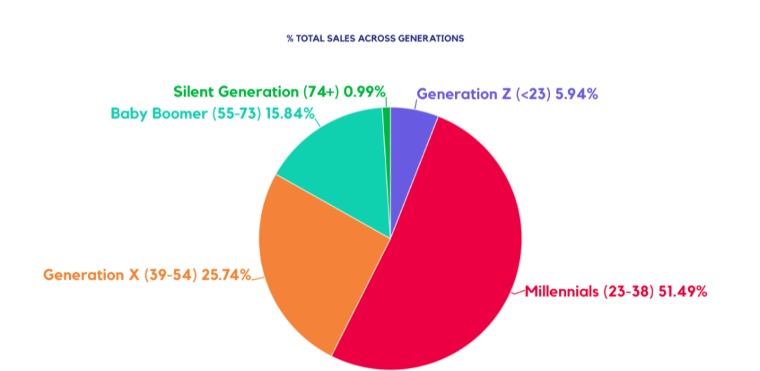 % TOTAL SALES ACROSS GENERATIONS