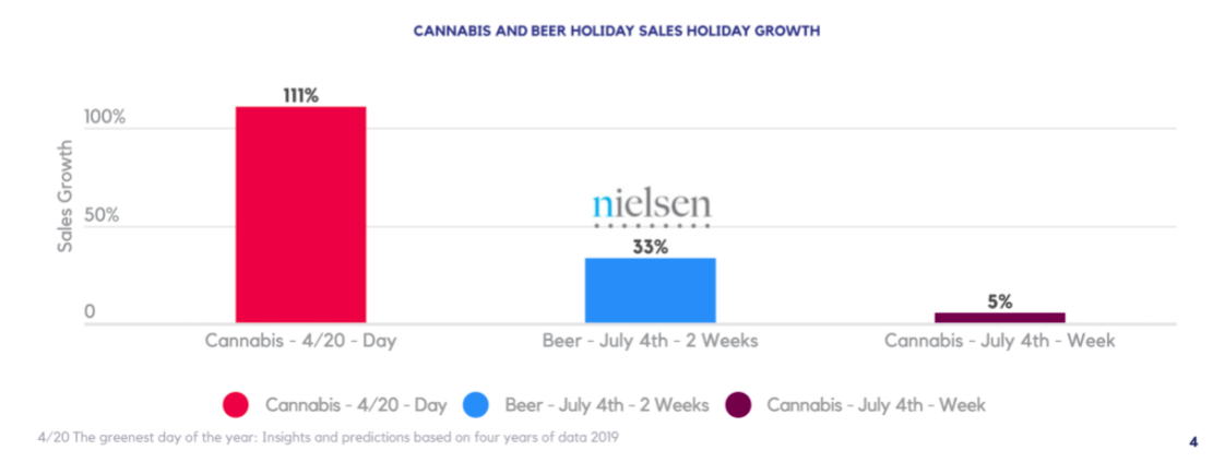 CANNABIS AND BEER HOLIDAY SALES HOLIDAY GROWTH