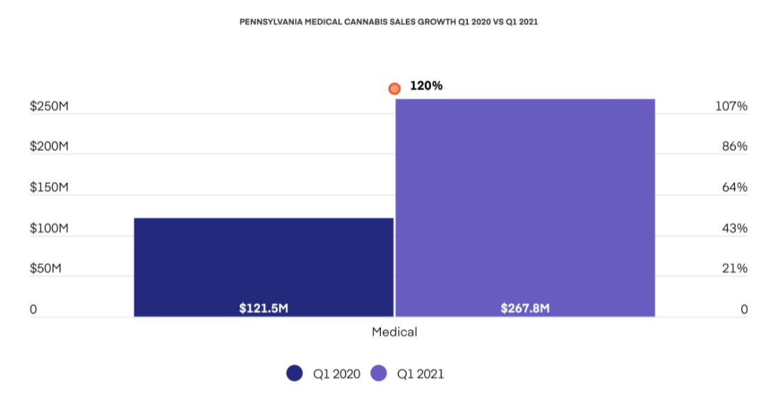PENNSYLVANIA MEDICAL CANNABIS SALES GROWTH Q1 2020 VS Q1 2021