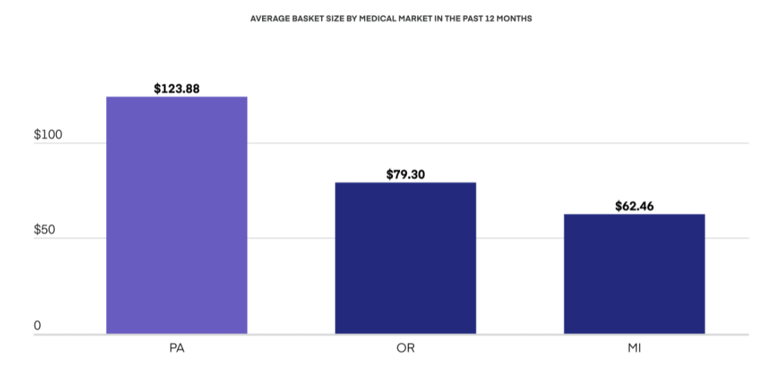 Average basket size by medical market in the past 12 months