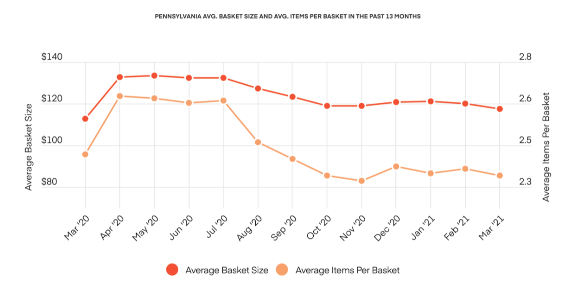 PENNSYLVANIA AVG. BASKET SIZE AND AVG. ITEMS PER BASKET IN THE PAST 13 MONTHS