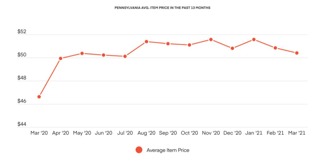 PENNSYLVANIA AVG. ITEM PRICE IN THE PAST 13 MONTHS