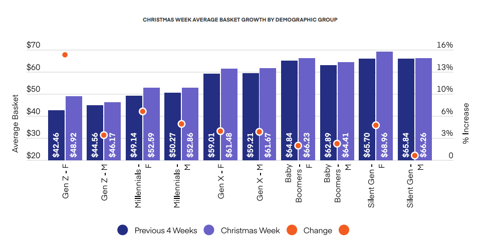 CHRISTMAS WEEK AVERAGE BASKET GROWTH BY DEMOGRAPHIC GROUP