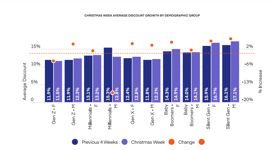 CHRISTMAS WEEK AVERAGE DISCOUNT GROWTH BY DEMOGRAPHIC GROUP
