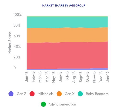 MARKET SHARE BY AGE GROUP
