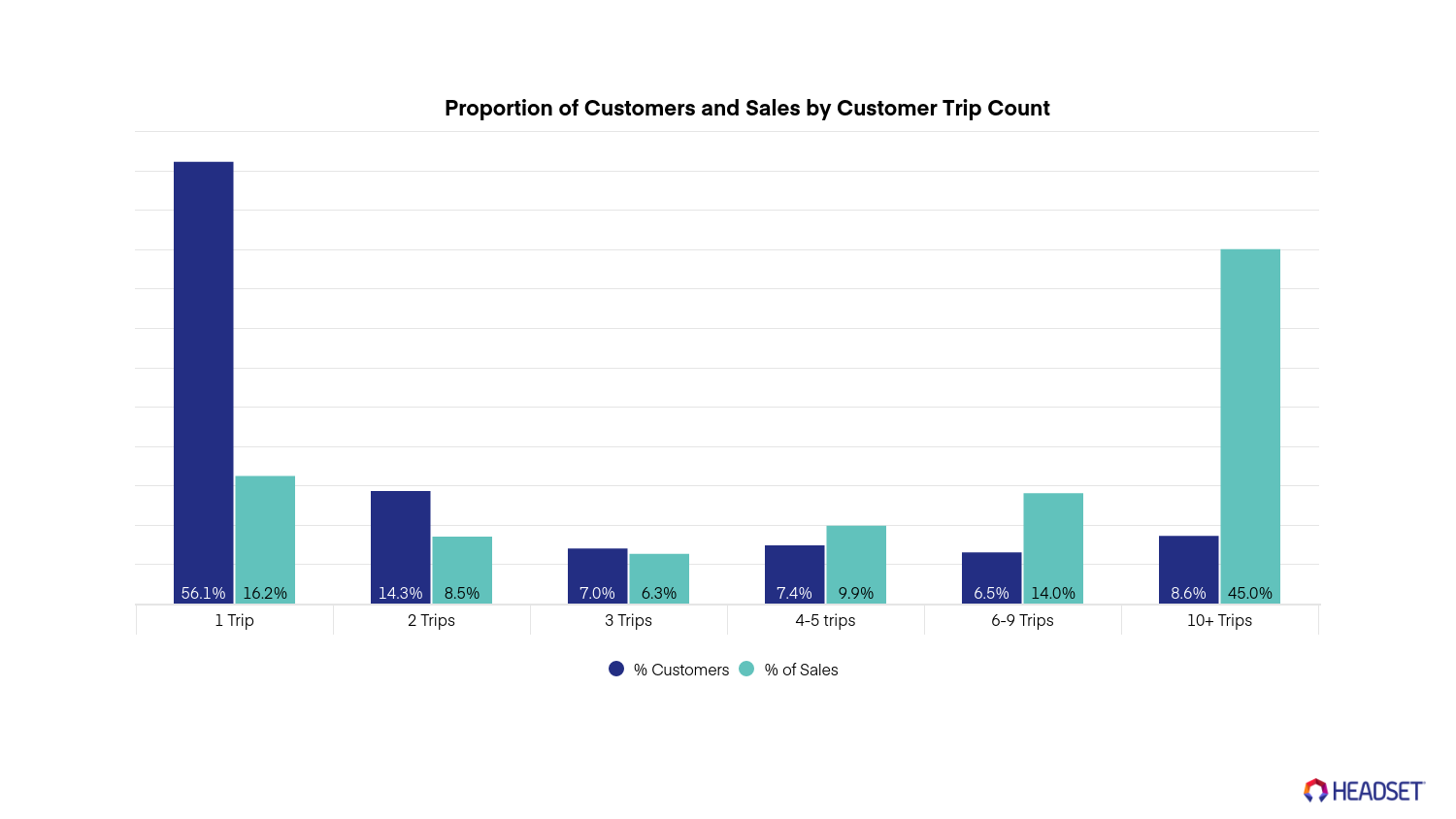Successful cannabis marketing campaigns: How many trips do customers take to your store?