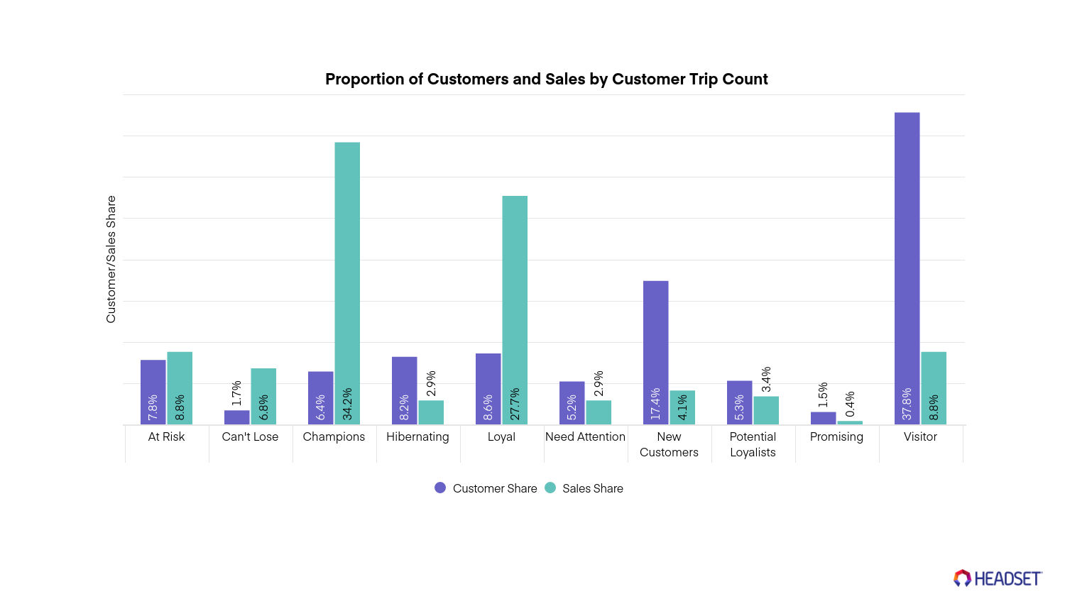 Successful cannabis marketing campaigns: Segmenting your customers for targeted promotions