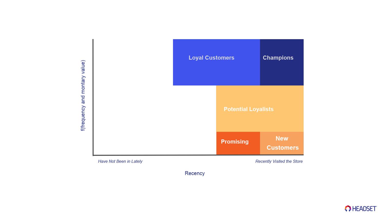 Successful cannabis marketing campaigns: RFM segments explained
