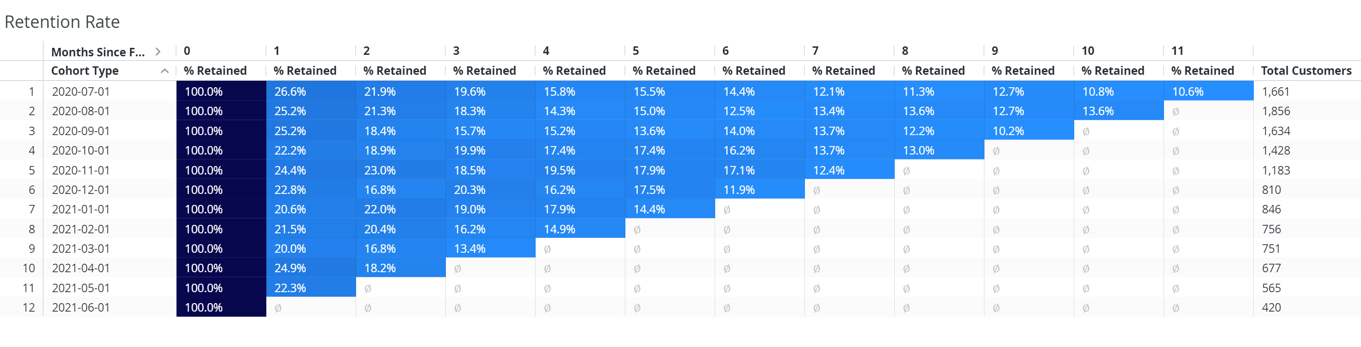 Customer retention report: Customer retention rate in cannabis retail
