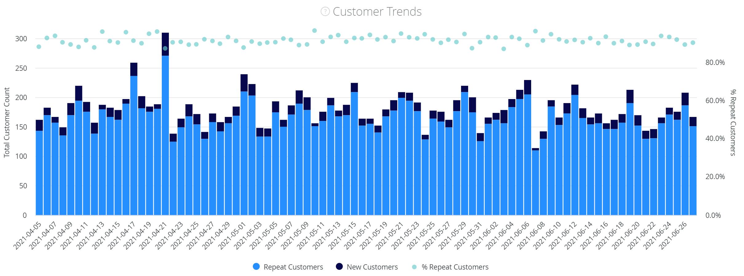 Customer retention report: customer trends graph