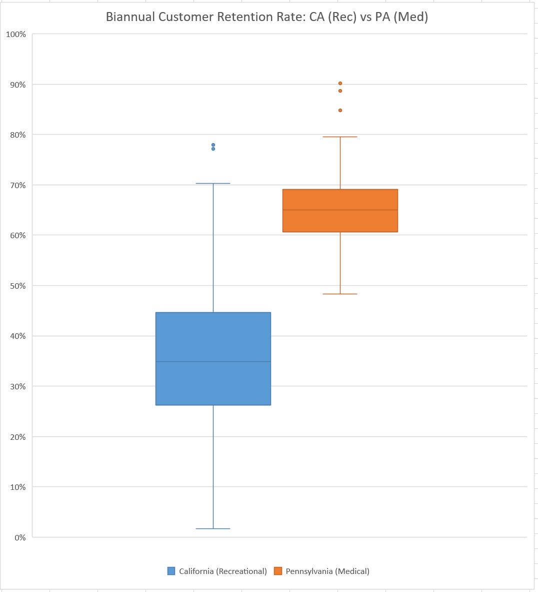 Customer retention in cannabis retail: California and Pennsylvania biannual customer retention rates