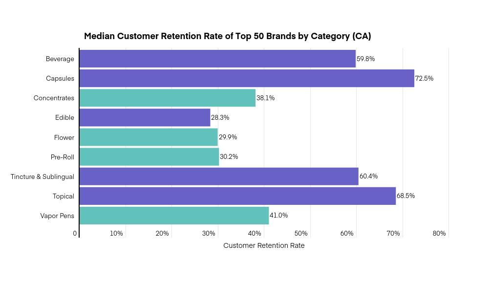Customer retention rate: median customer retention of top 50 California brands