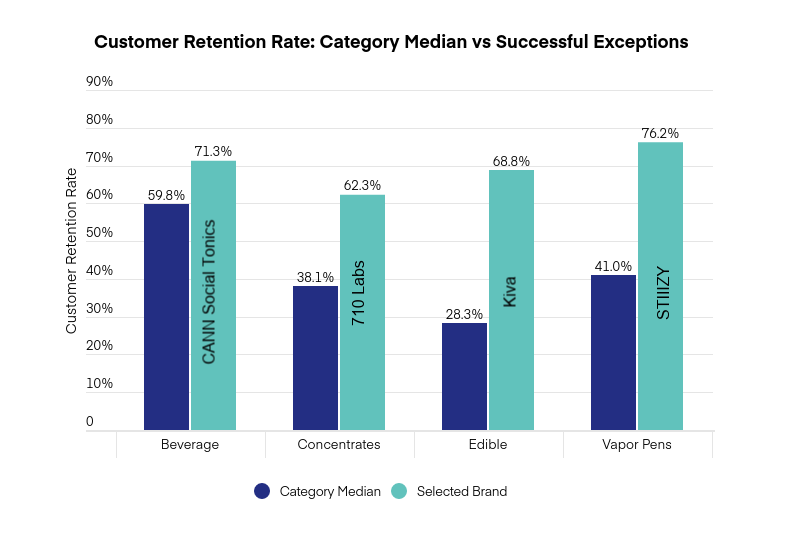 Customer retention in cannabis: category median and successful exceptions graph