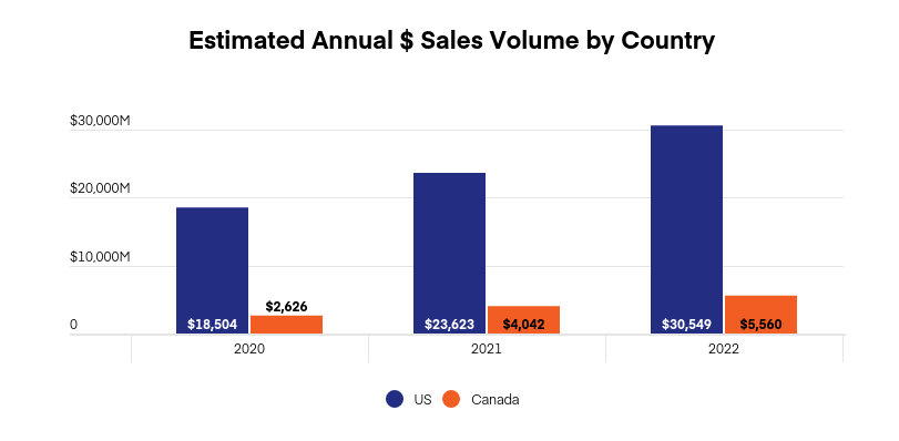 US & Canada cannabis market projections: Graph 1