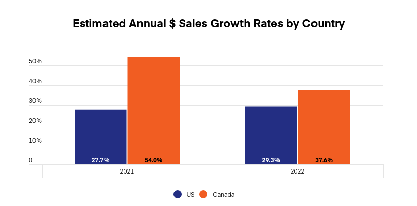 US & Canada cannabis market projections: Graph 2